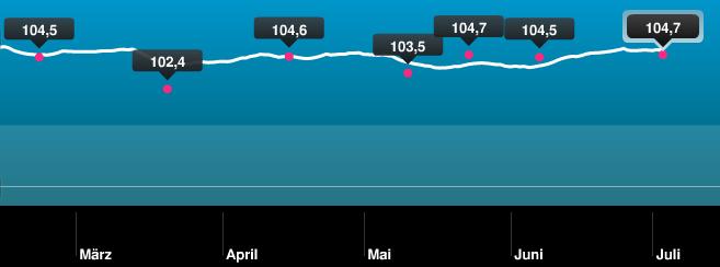 Gewichtsverlauf_März_Juli_2013